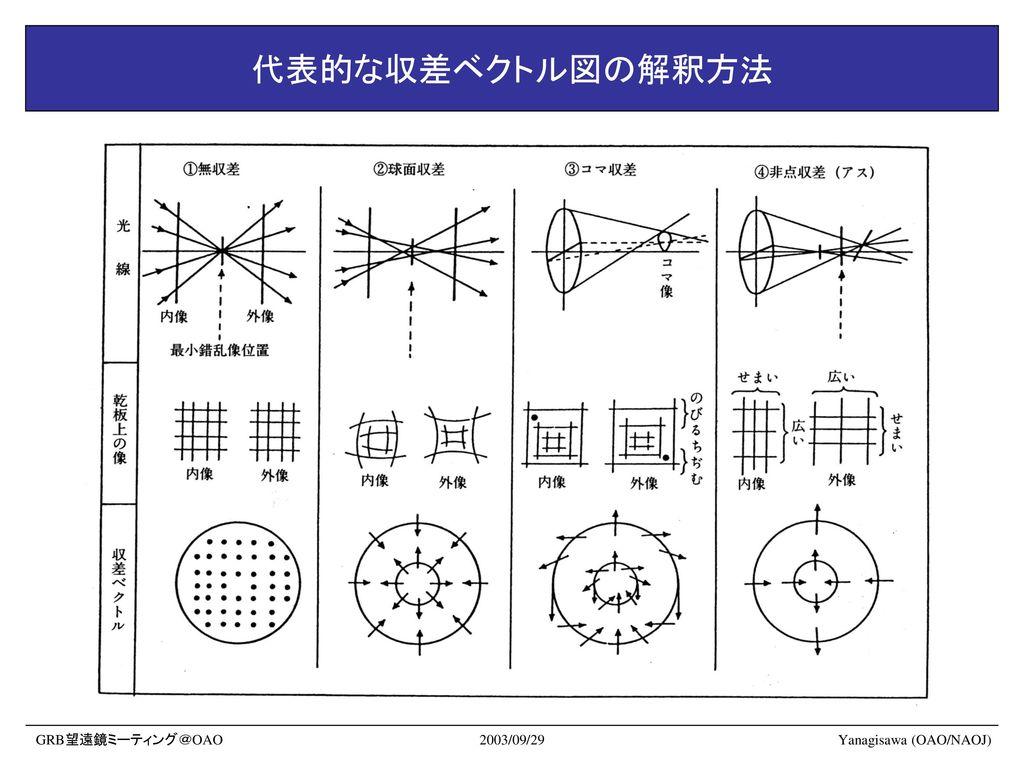 代表的な収差ベクトル図の解釈方法 GRB望遠鏡ミーティング@OAO 2003/09/29 Yanagisawa (OAO/NAOJ)