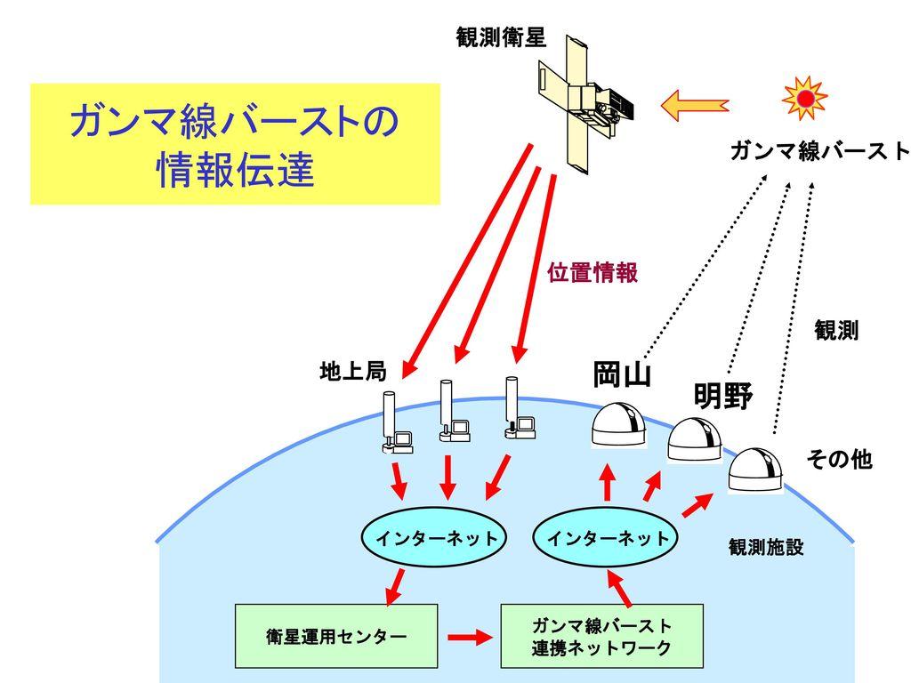 ガンマ線バーストの 情報伝達 岡山 明野 観測衛星 ガンマ線バースト 位置情報 観測 地上局 その他 観測施設 インターネット