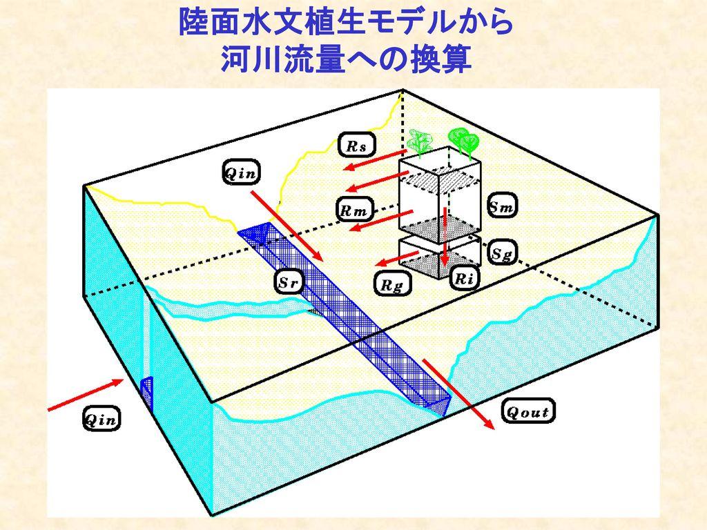 東京大学生産技術研究所(併任) 総合地球環境学研究所(本務) 地球フロンティア研究システム 沖 大幹