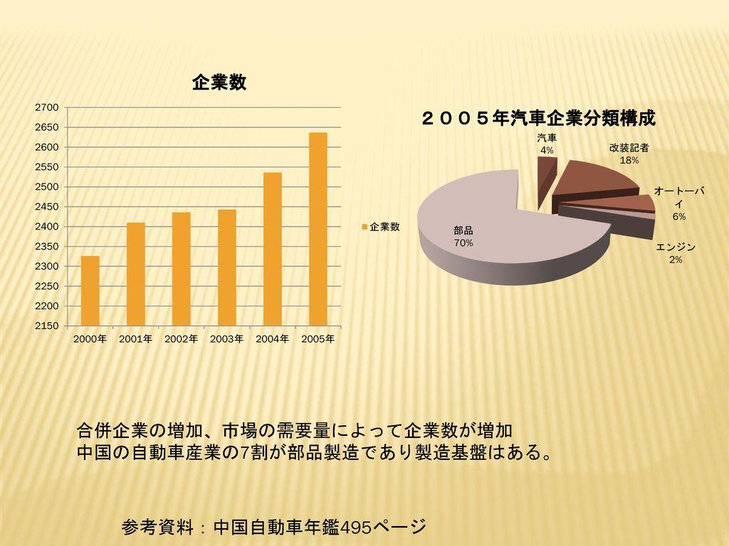 合併企業の増加、市場の需要量によって企業数が増加