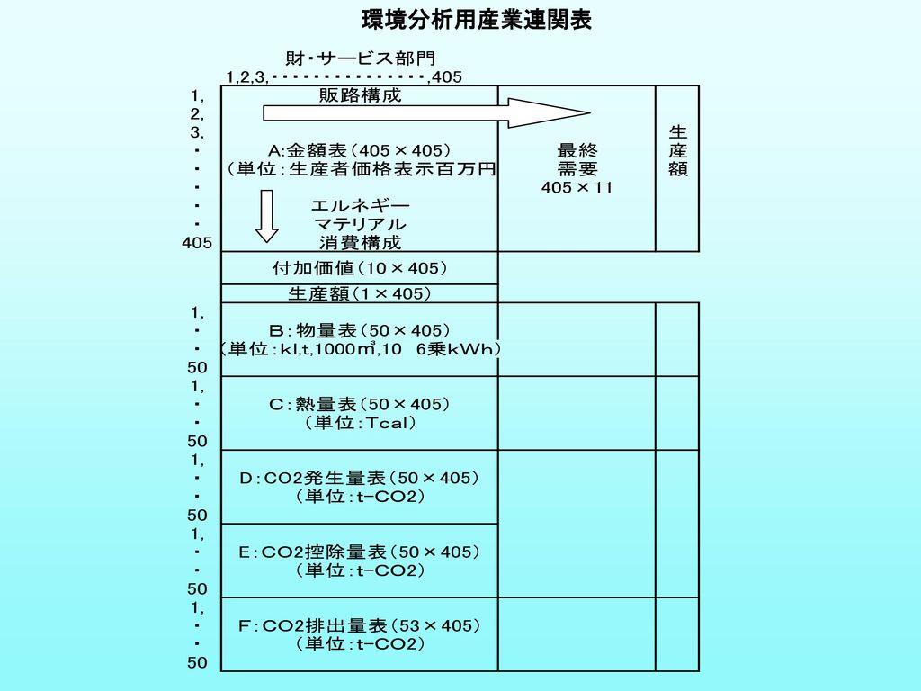 環境分析用産業連関表