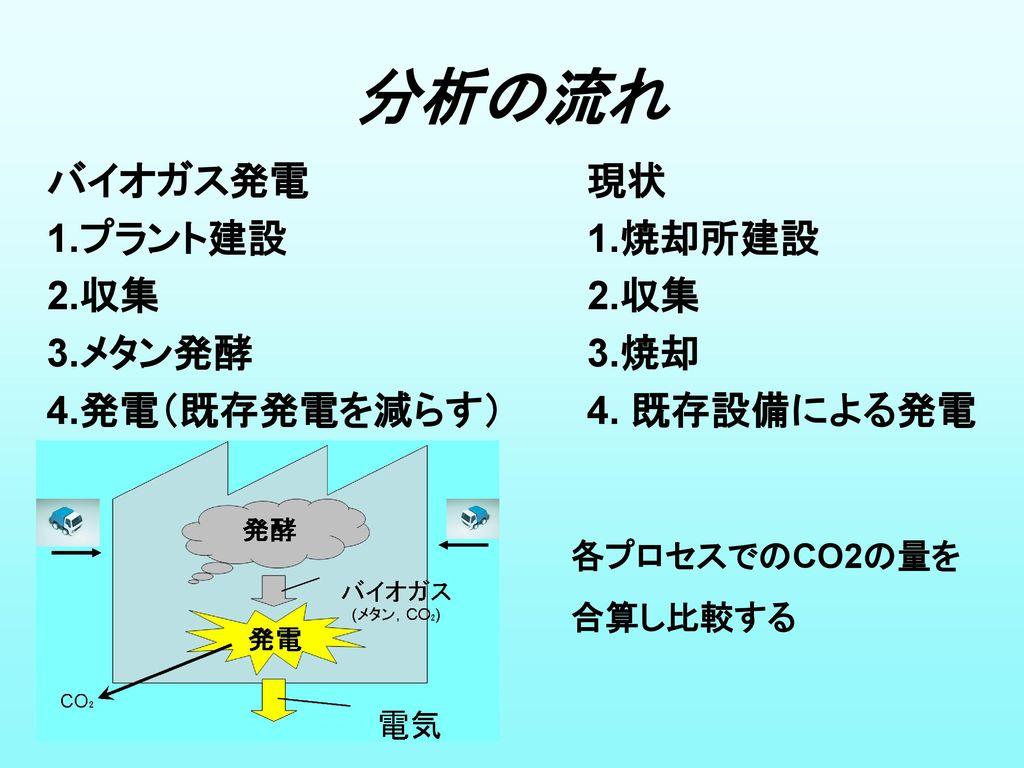 分析の流れ バイオガス発電 1.プラント建設 2.収集 3.メタン発酵 4.発電(既存発電を減らす) 現状 1.焼却所建設 2.収集