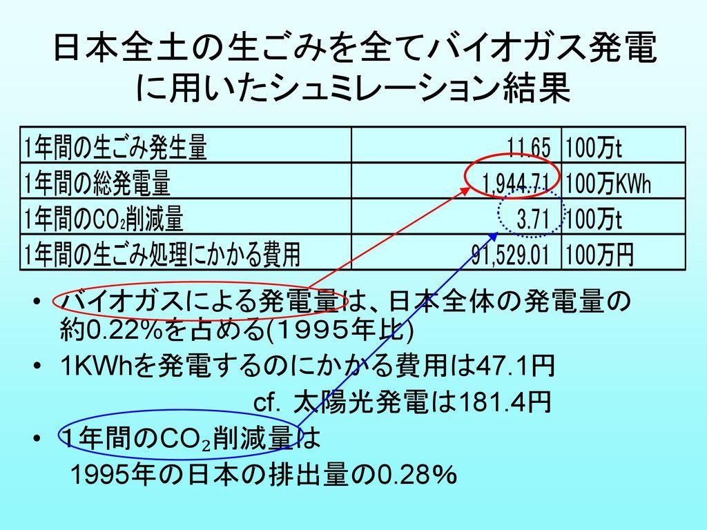 日本全土の生ごみを全てバイオガス発電に用いたシュミレーション結果