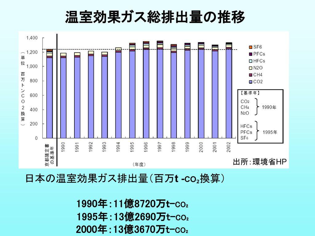 温室効果ガス総排出量の推移 日本の温室効果ガス排出量(百万t -CO₂換算) 1990年:11億8720万t-CO₂