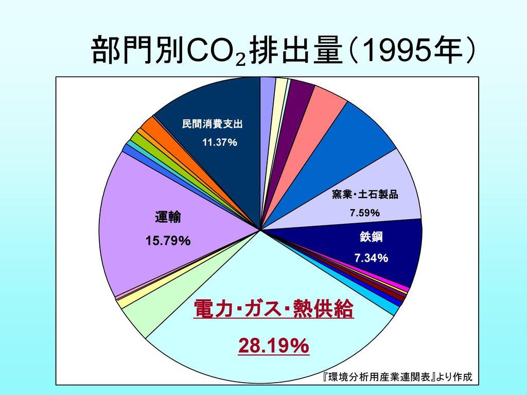 部門別CO₂排出量(1995年) 電力・ガス・熱供給 28.19% 運輸 15.79% 鉄鋼 7.34% 民間消費支出 11.37%