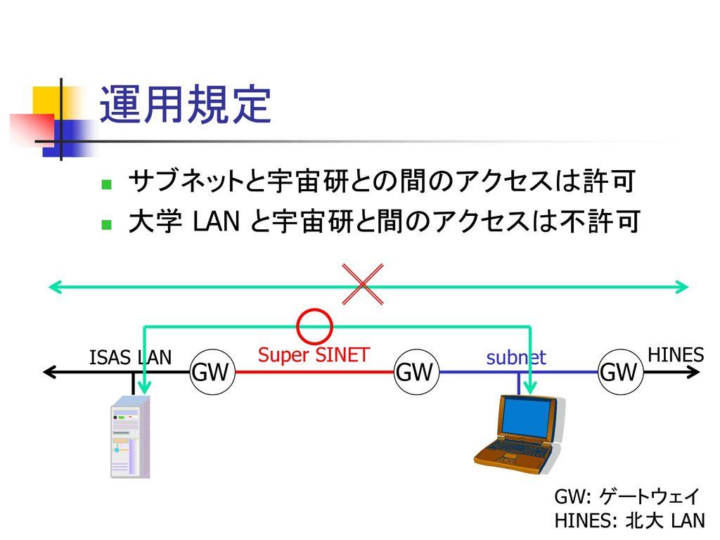 運用規定 サブネットと宇宙研との間のアクセスは許可 大学 LAN と宇宙研と間のアクセスは不許可 GW GW GW ISAS LAN