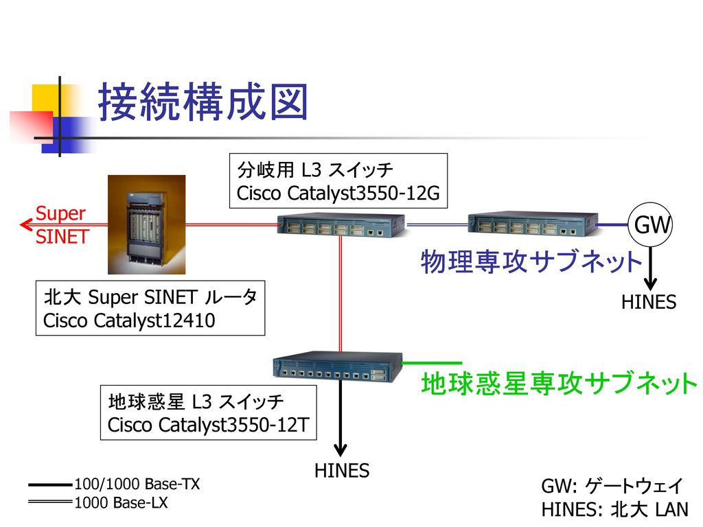 接続構成図 物理専攻サブネット 地球惑星専攻サブネット GW 分岐用 L3 スイッチ Cisco Catalyst3550-12G