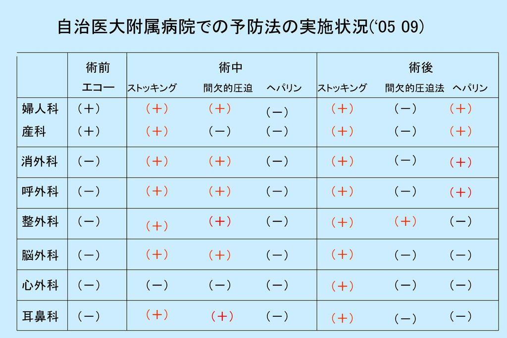 自治医大附属病院での予防法の実施状況('05 09)