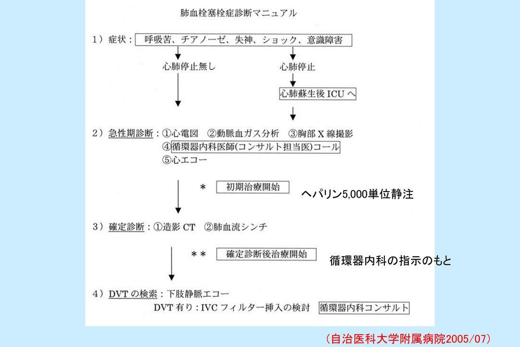 ヘパリン5,000単位静注 循環器内科の指示のもと (自治医科大学附属病院2005/07)