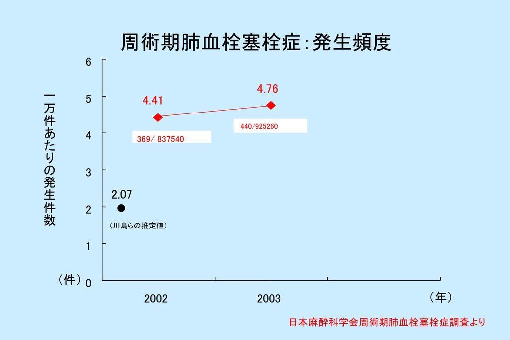 周術期肺血栓塞栓症:発生頻度 4.76 一万件あたりの発生件数 4.41 2.07 (件) (年) 6 5 4 3 2 1 2002