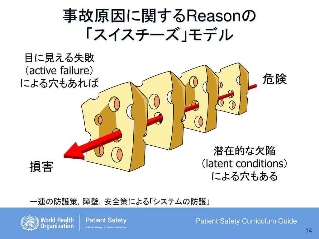 事故原因に関するReasonの 「スイスチーズ」モデル