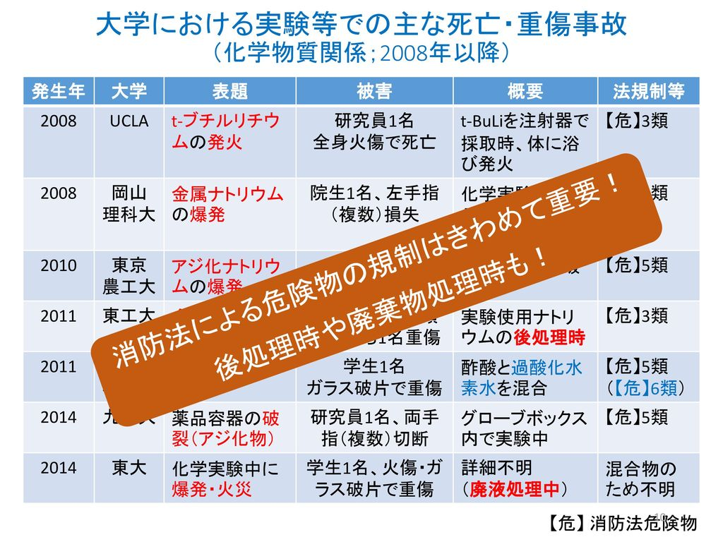 大学における実験等での主な死亡・重傷事故 (化学物質関係;2008年以降)