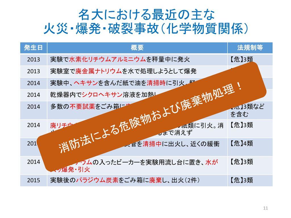 名大における最近の主な 火災・爆発・破裂事故(化学物質関係)