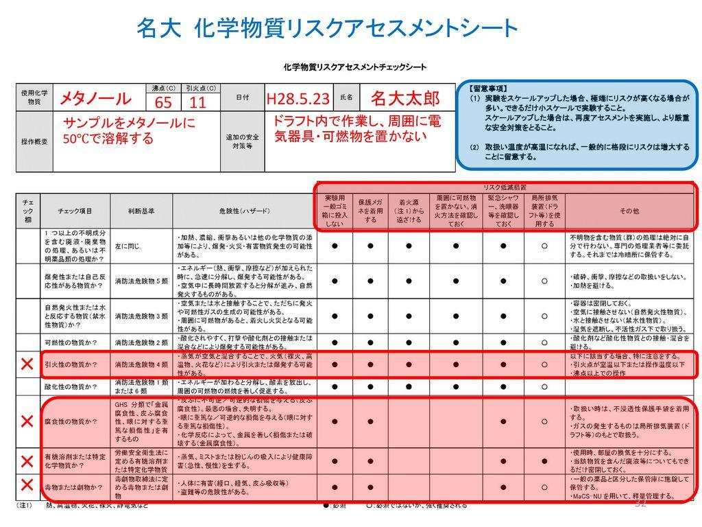 名大 化学物質リスクアセスメントシート × × × × メタノール 65 11 H28.5.23 名大太郎