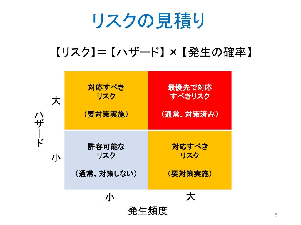 【リスク】= 【ハザード】 × 【発生の確率】