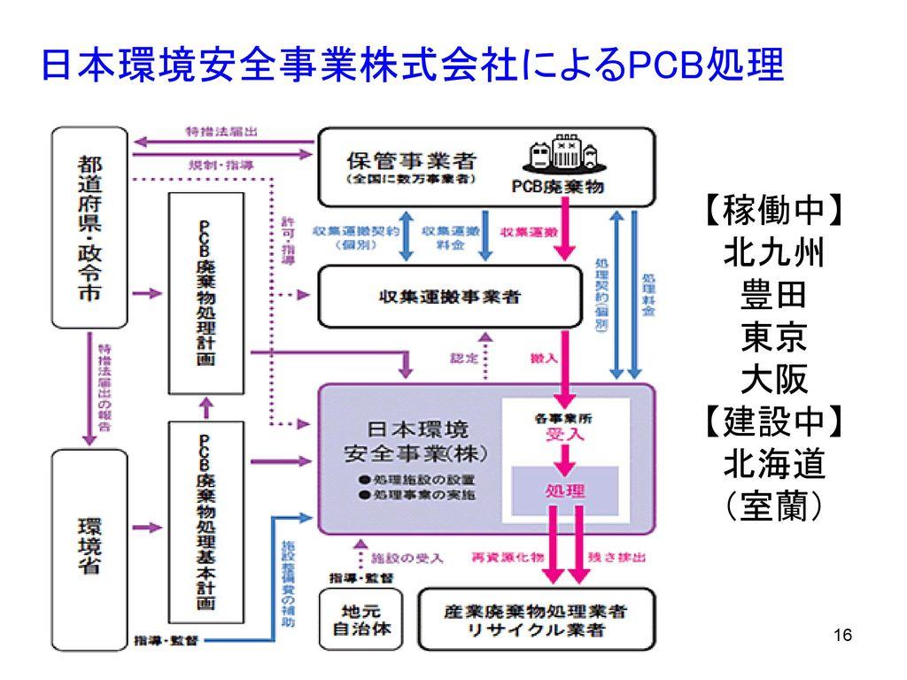 日本環境安全事業株式会社によるPCB処理
