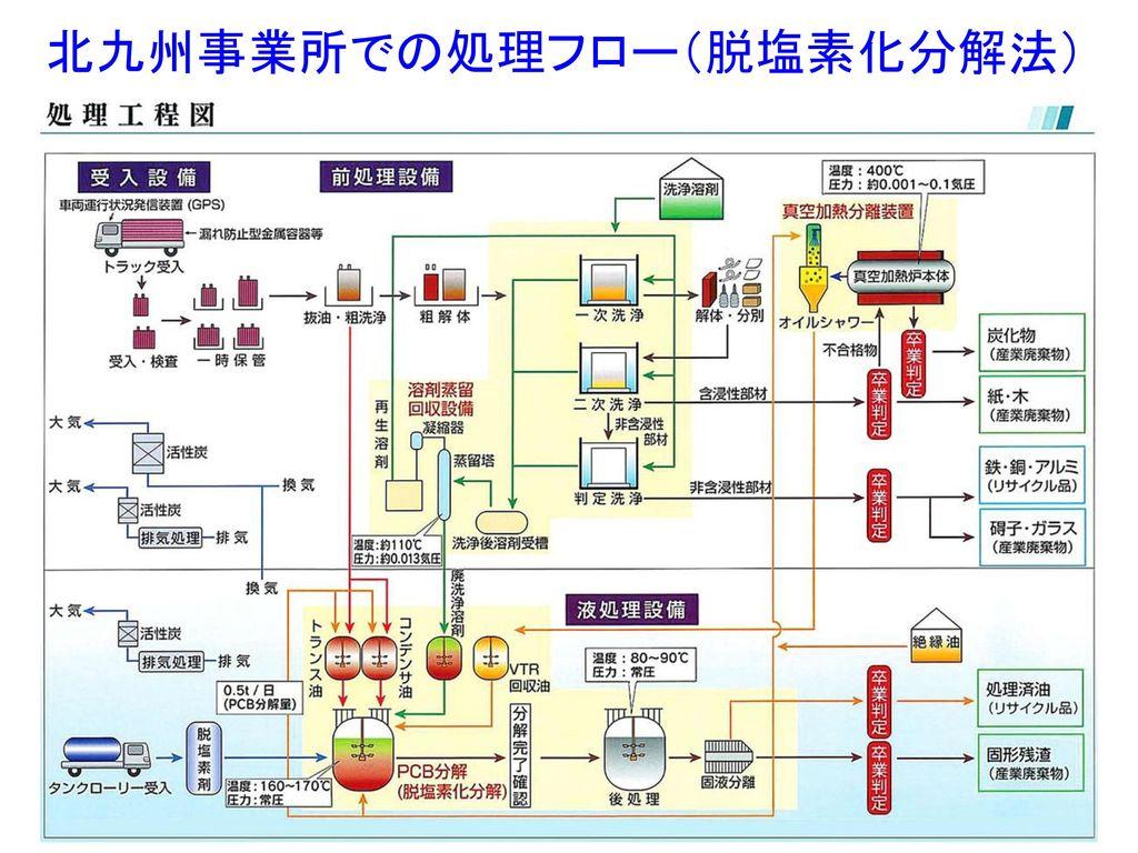 北九州事業所での処理フロー(脱塩素化分解法)