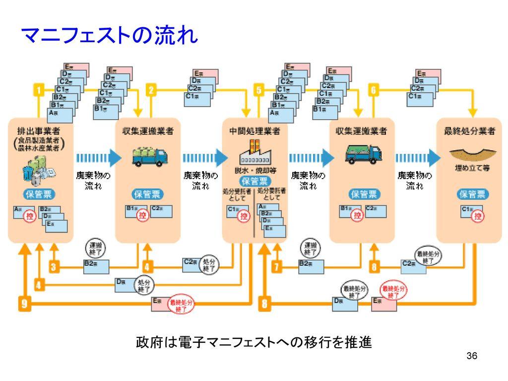 マニフェストの流れ 政府は電子マニフェストへの移行を推進