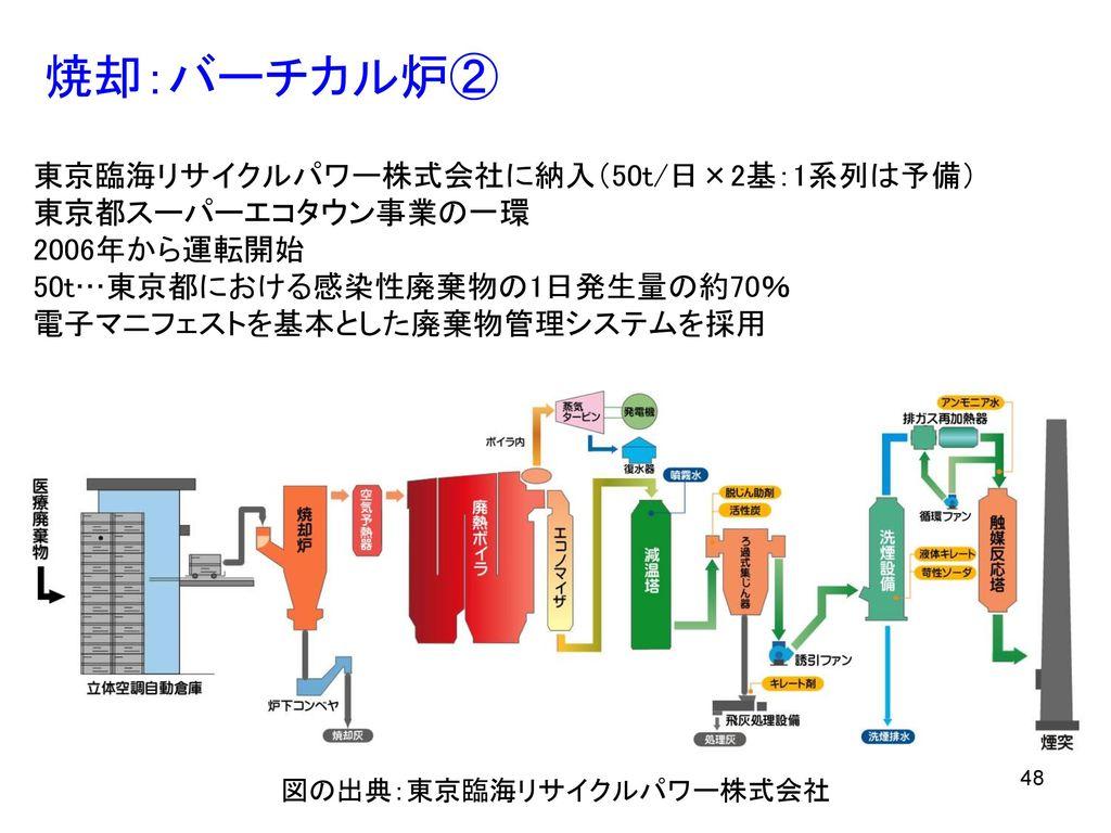 図の出典:東京臨海リサイクルパワー株式会社