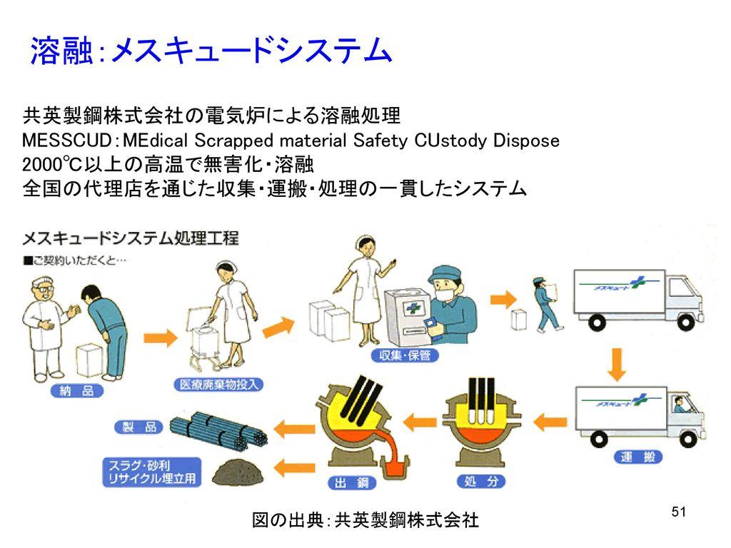 溶融:メスキュードシステム 共英製鋼株式会社の電気炉による溶融処理