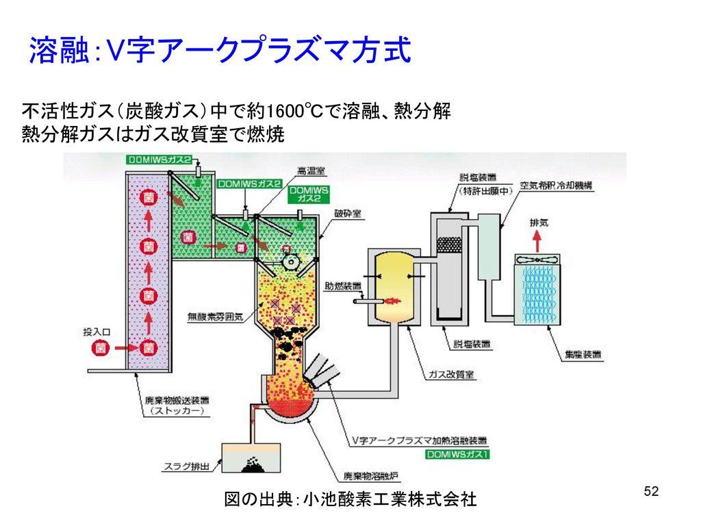 溶融:V字アークプラズマ方式 不活性ガス(炭酸ガス)中で約1600℃で溶融、熱分解 熱分解ガスはガス改質室で燃焼