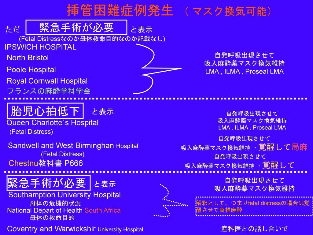 挿管困難症例発生 ( マスク換気可能) 胎児心拍低下 緊急手術が必要 緊急手術が必要 Chestnu教科書 P666 ただ と表示