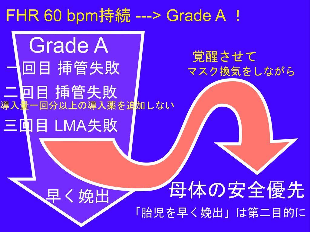 Grade A 母体の安全優先 母体の安全優先 FHR 60 bpm持続 ---> Grade A ! 早く娩出 一回目 挿管失敗