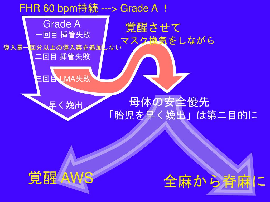 母体の安全優先 覚醒 AWS 全麻から脊麻に 母体の安全優先 覚醒させて FHR 60 bpm持続 ---> Grade A !