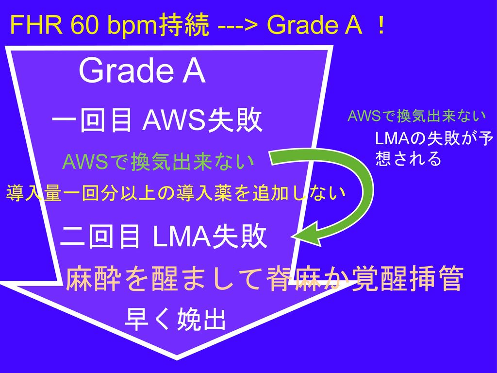 Grade A 母体の安全優先 一回目 AWS失敗 二回目 LMA失敗 麻酔を醒まして脊麻か覚醒挿管