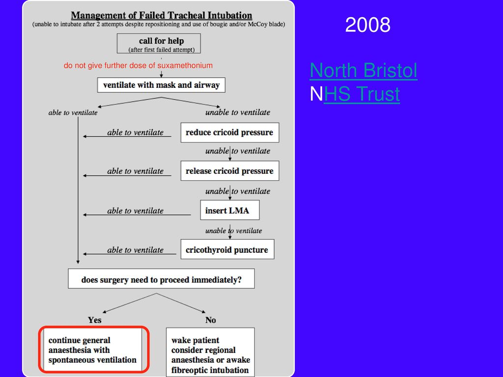 2008 North Bristol NHS Trust do not give further dose of suxamethonium