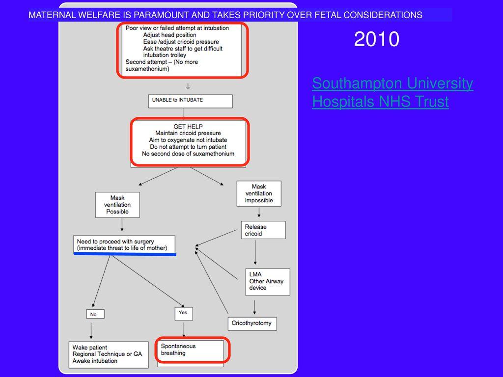 2010 Southampton University Hospitals NHS Trust