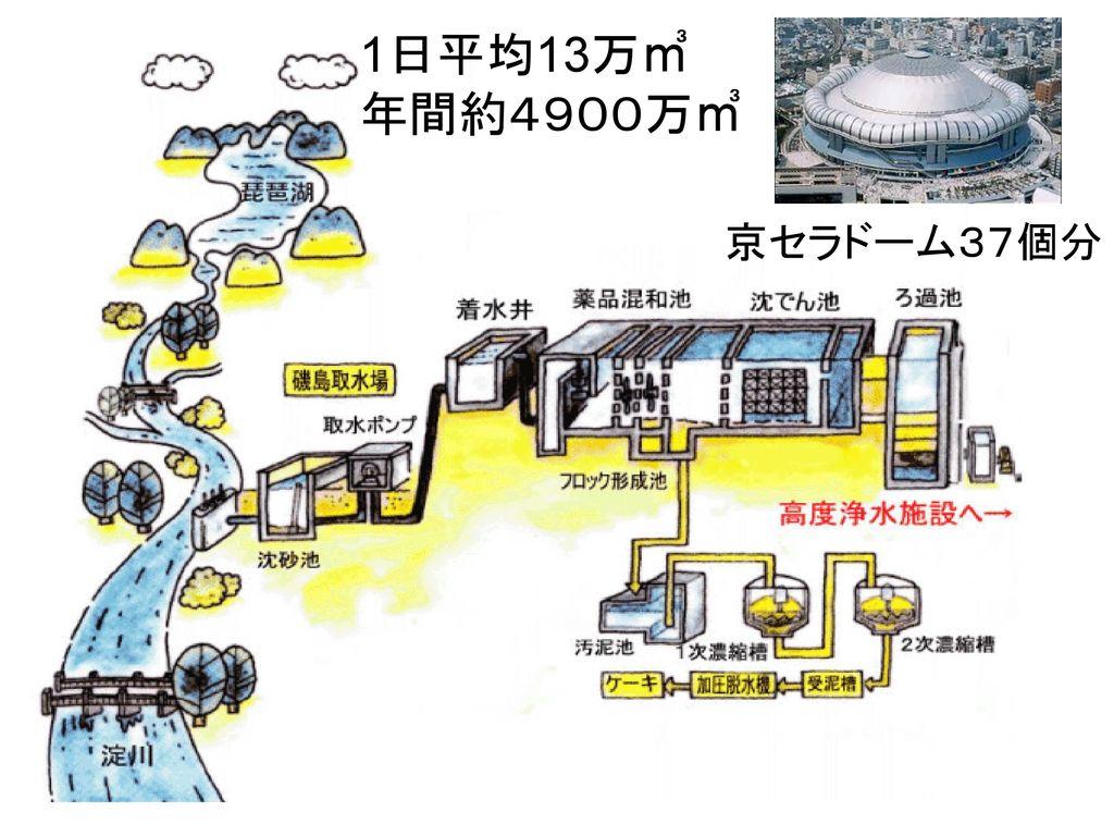 1日平均13万㎥ 年間約4900万㎥ 京セラドーム37個分