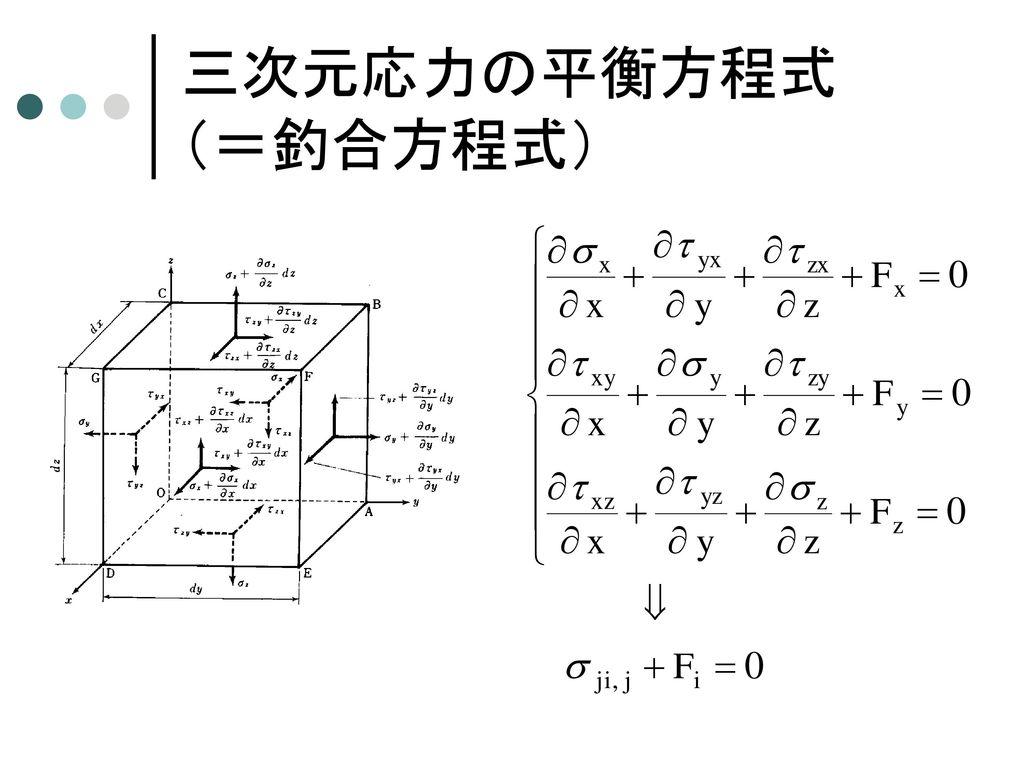 二次元x方向応力の平衡方程式 (=釣合方程式)