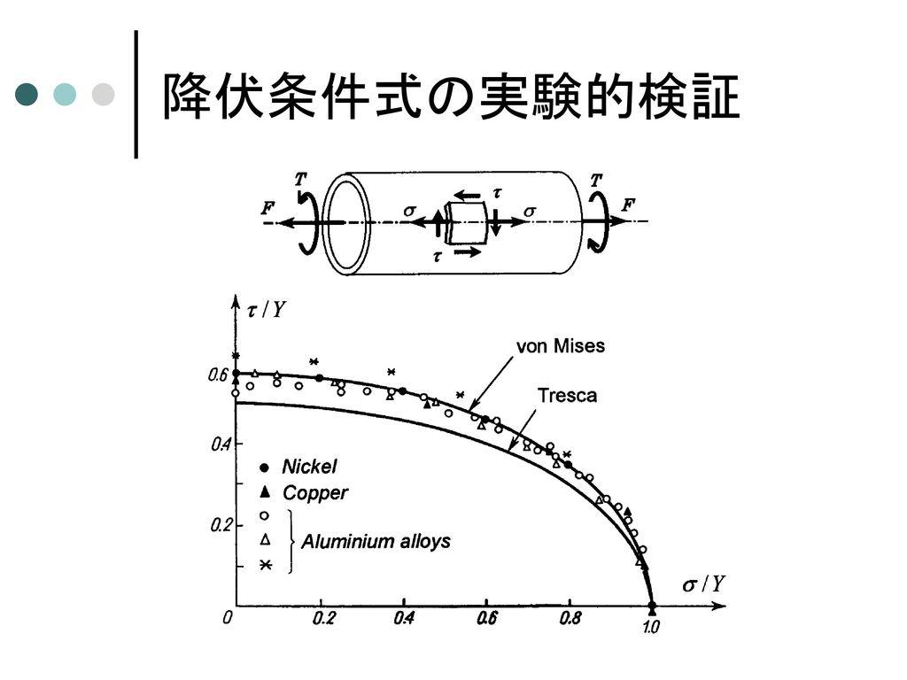 降伏曲面・降伏曲線 主応力空間における降伏曲面 π平面上の降伏曲線