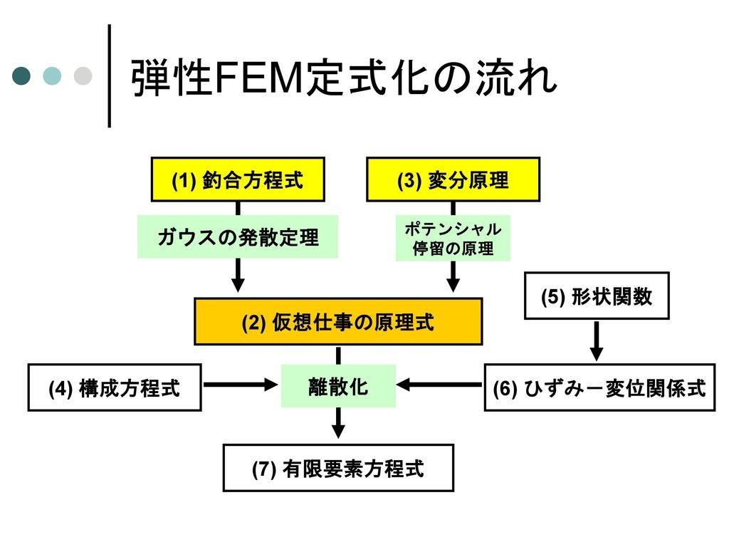 弾性FEMの基礎方程式 =弾性境界値問題