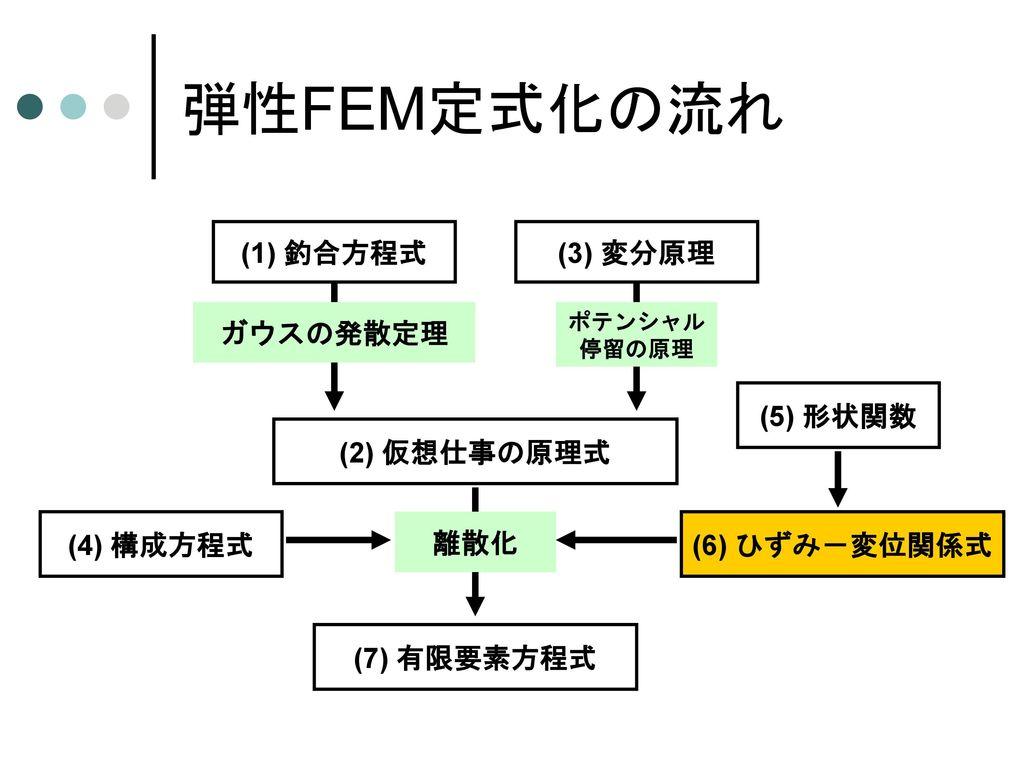 形状関数の計算