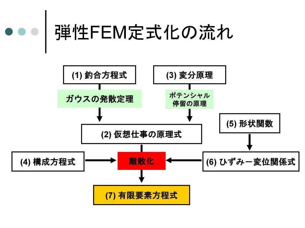 ひずみ-変位マトリックス (4) (Bマトリックス)