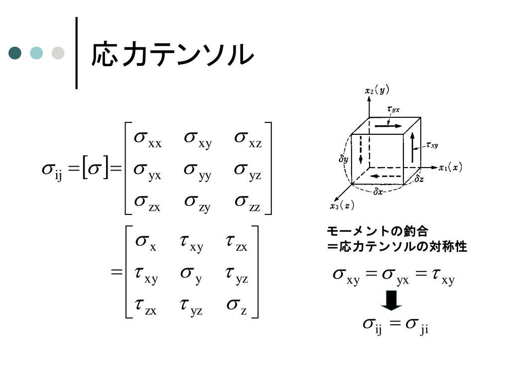 応力テンソル モーメントの釣合 =応力テンソルの対称性
