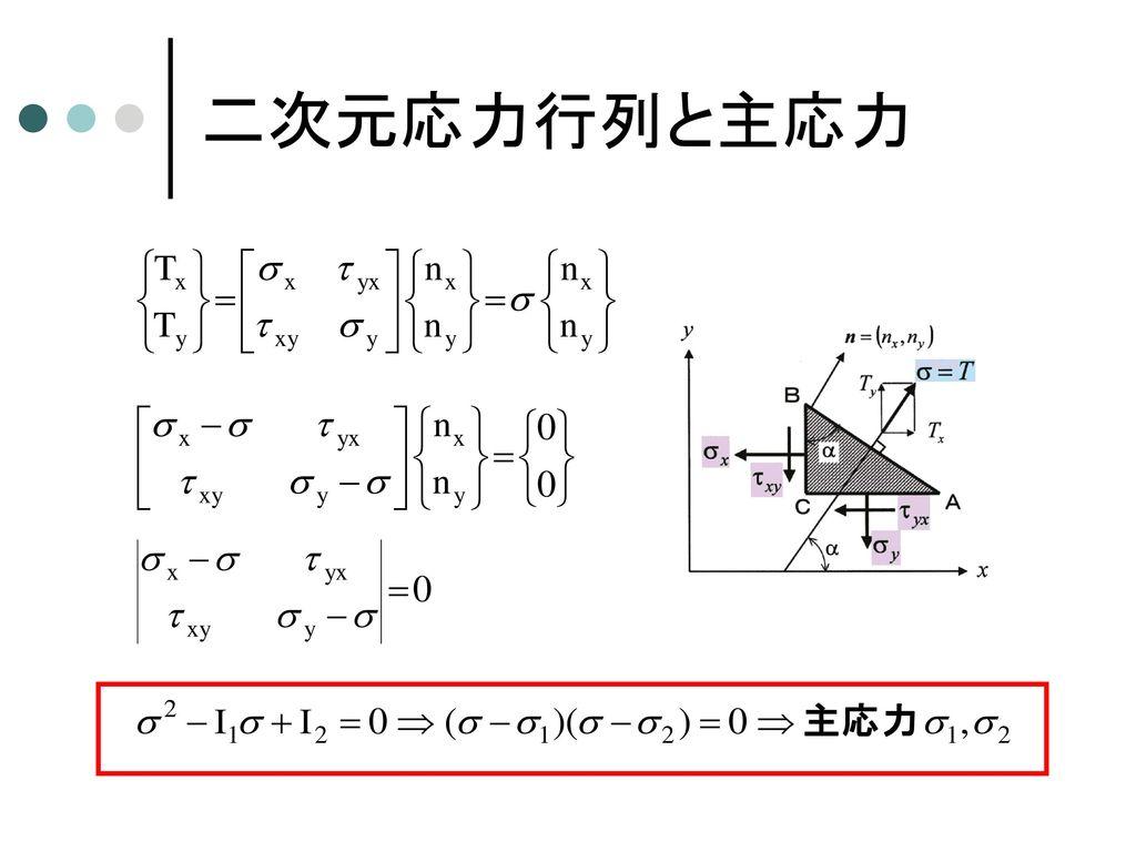 二次元応力の座標変換