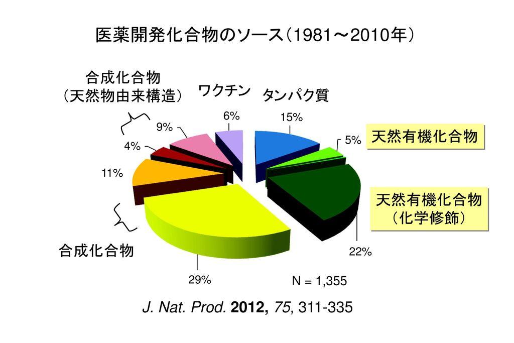 医薬開発化合物のソース(1981~2010年) 合成化合物 (天然物由来構造) ワクチン タンパク質 天然有機化合物 (化学修飾)