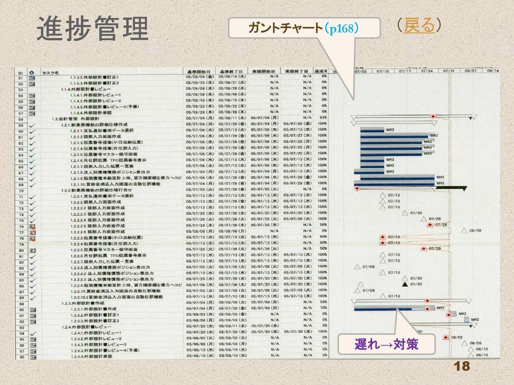 進捗管理 (戻る) ガントチャート(p168) 遅れ→対策