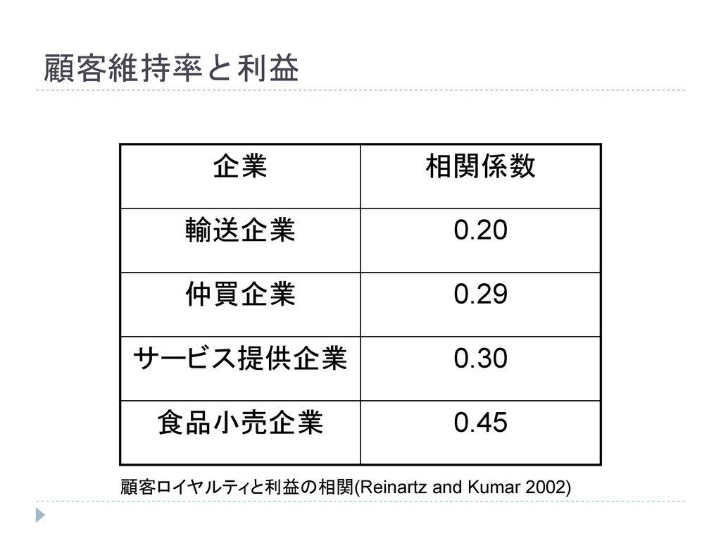 顧客維持率と利益 企業 相関係数 輸送企業 0.20 仲買企業 0.29 サービス提供企業 0.30 食品小売企業 0.45
