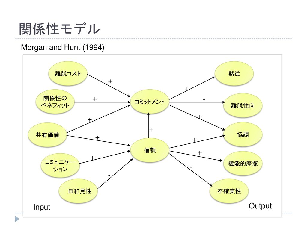 関係性モデル Morgan and Hunt (1994) Output Input