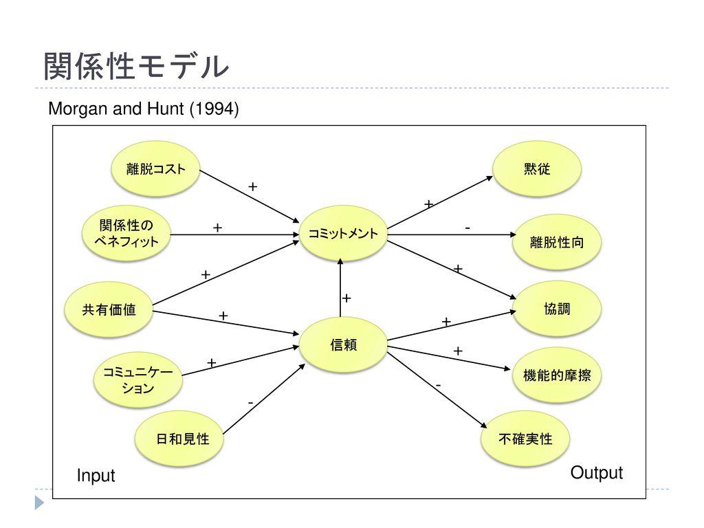関係性モデル Morgan and Hunt (1994) + + + - + + + + + + + - - Output Input