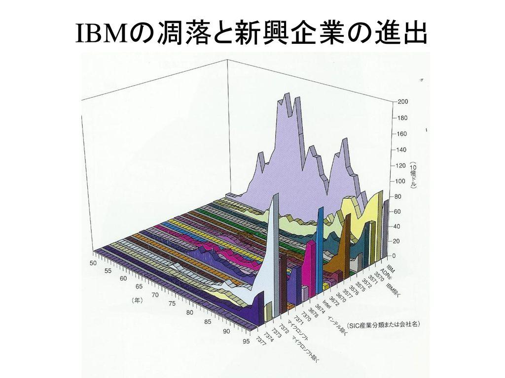 IBMの凋落と新興企業の進出