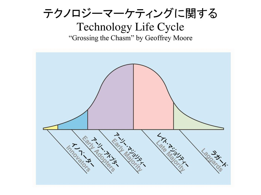 テクノロジーマーケティングに関するTechnology Life Cycle Grossing the Chasm by Geoffrey Moore