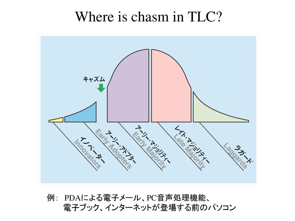 Where is chasm in TLC 例: PDAによる電子メール、PC音声処理機能、