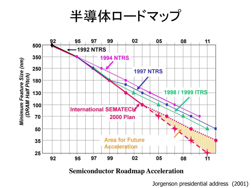 Semiconductor Roadmap Acceleration