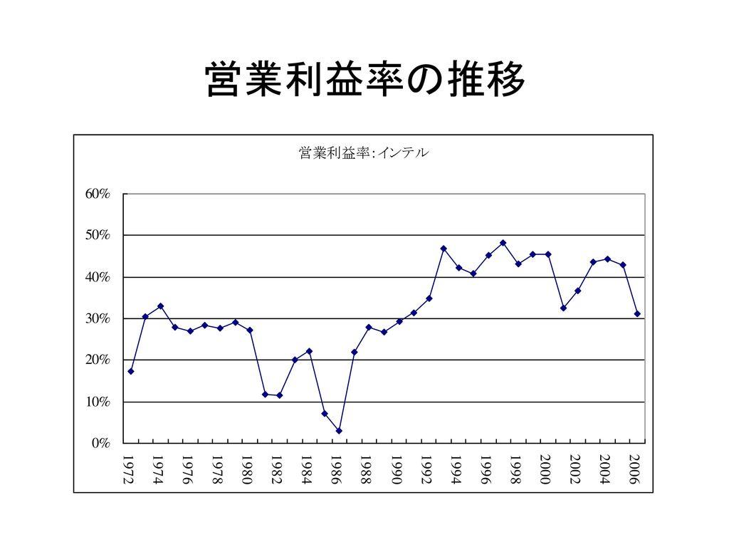 営業利益率の推移
