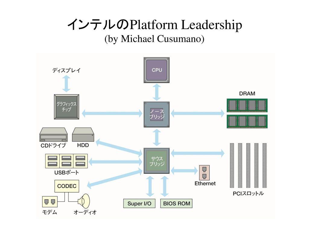 インテルのPlatform Leadership (by Michael Cusumano)